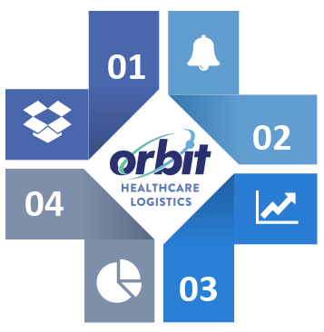 Orbit HealthCare Logistics Qualities